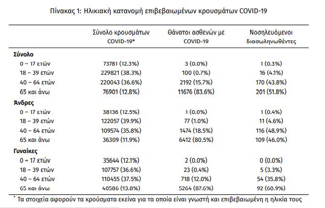 koronoios-2-807-nea-kroysmata-388-diasolinomenoi-38-thanatoi2