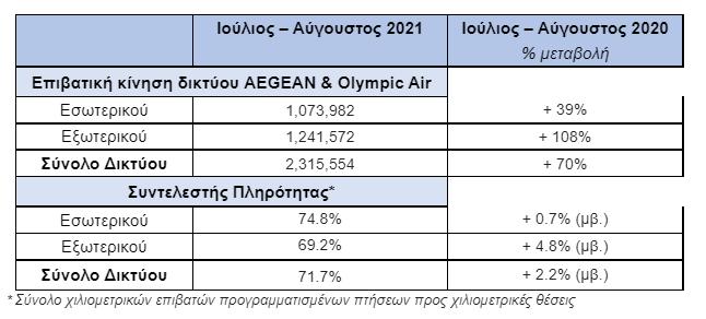 aegean-70-pano-apo-to-2020-i-epivatiki-kinisi-ioylioy-aygoystoy0