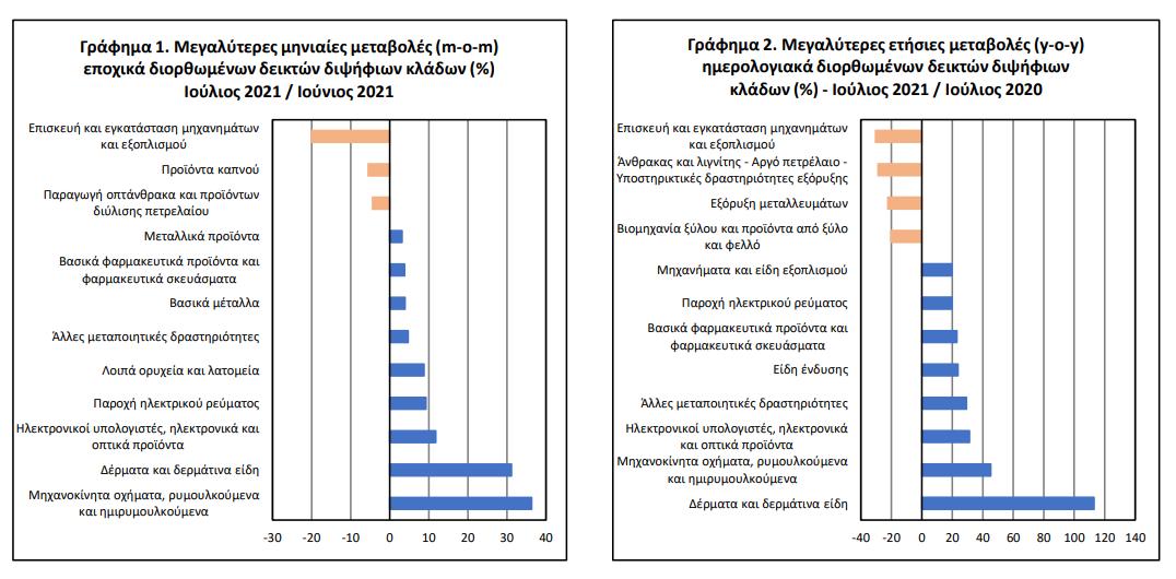 elstat-ayxisi-7-8-tis-viomichanikis-paragogis-ton-ioylio0
