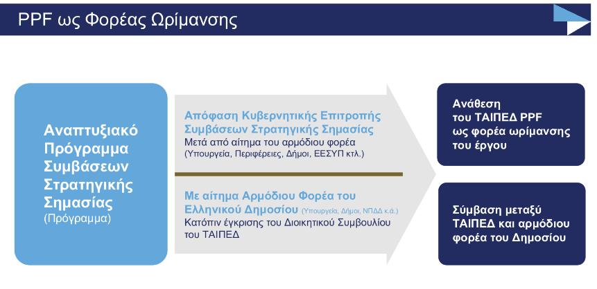 taiped-pos-tha-leitoyrgisei-i-monada-orimansis-symvaseon-stratigikis-simasias1