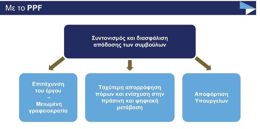 taiped-pos-tha-leitoyrgisei-i-monada-orimansis-symvaseon-stratigikis-simasias2