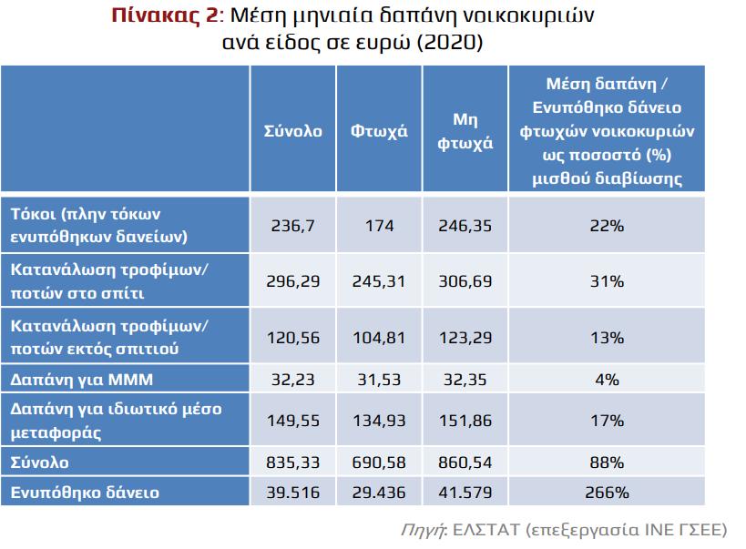 ine-gsee-i-akriveia-epideinonei-to-provlima-tis-ftocheias-stin-ellada4