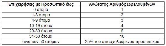 oaed-deyteros-kyklos-toy-programmatos-epaggelmatikis-empeirias-sto-psifiako-marketingk0