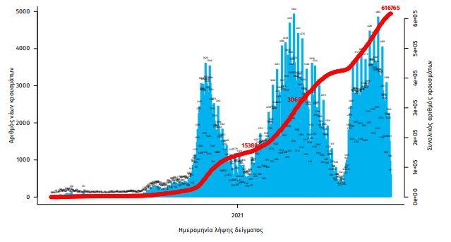 koronoios-1-608-nea-kroysmata-paramenoyn-psila-oi-diasolinomenoi0