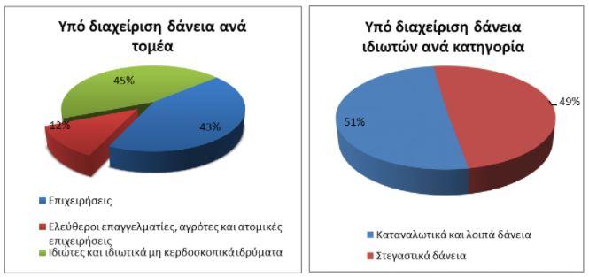 tte-simantiki-ayxisi-ton-ypo-diacheirisi-daneion-apo-tis-etaireies-toy-exoterikoy-to-v-trimino0