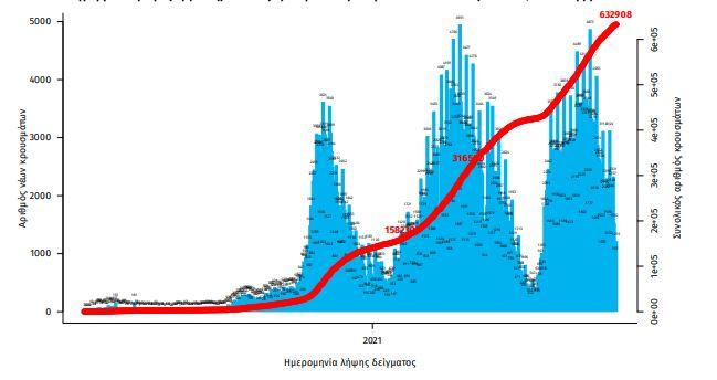 koronoios-2-126-nea-kroysmata-ayxisi-ton-neon-thanaton0