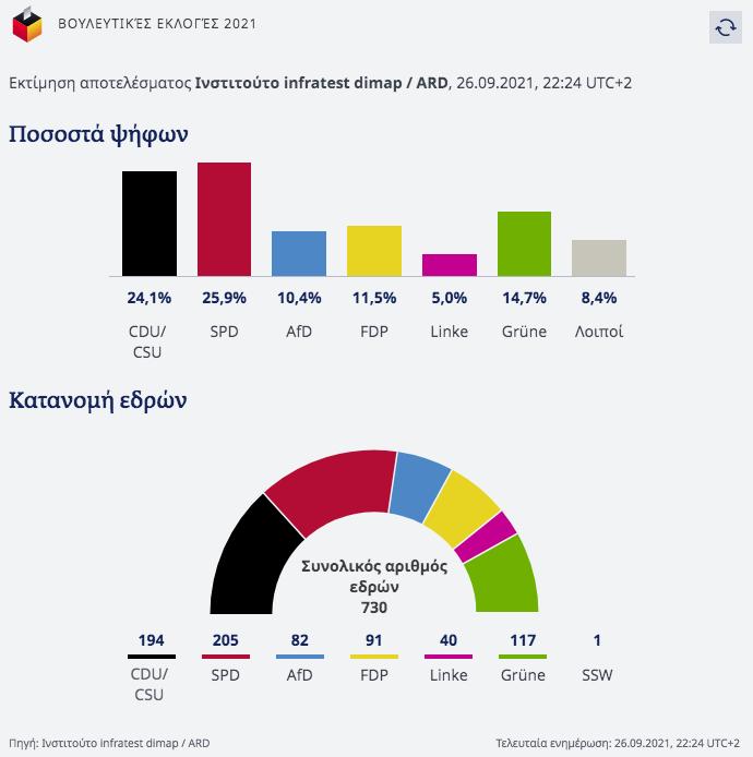 germanikes-ekloges-to-spd-kerdise-tin-protia-me-25-80