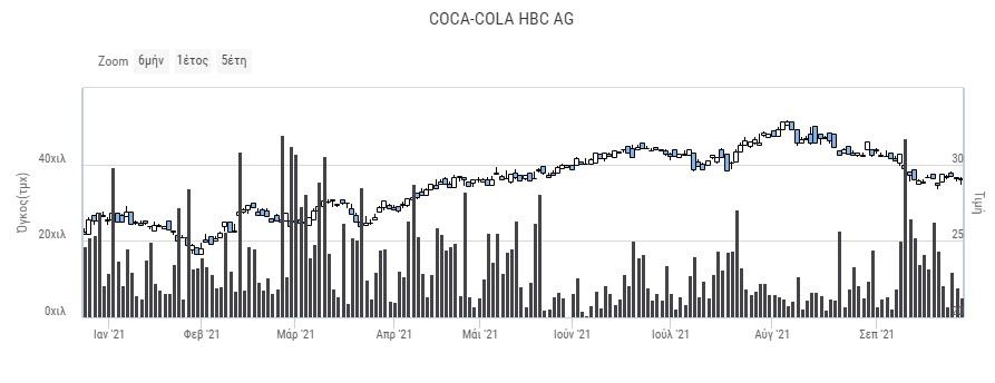coca-cola-hbc-pros-chamilo-5-5-minon-i-metochi0