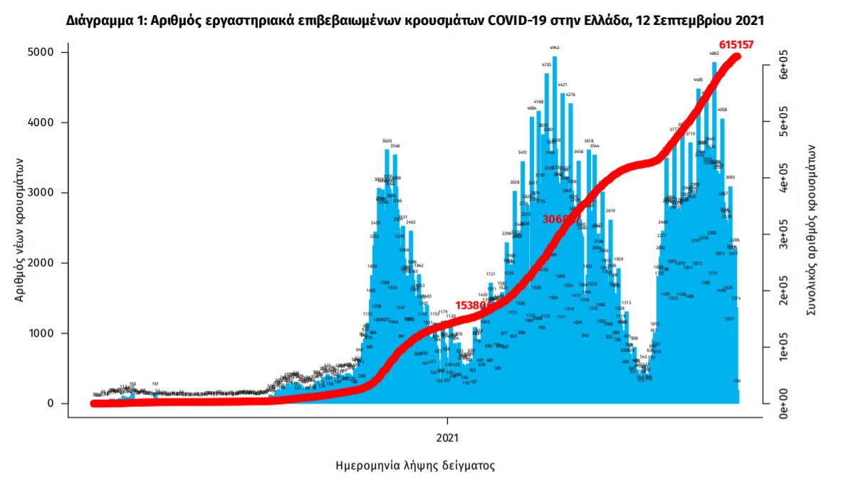 koronoios-1-319-kroysmata-28-thanatoi-378-diasolinomenoi0