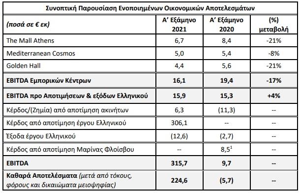 lamda-development-to-elliniko-ektinaxe-ta-kerdi-sta-224-6-ekat-eyro0