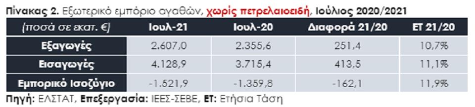 exagoges-synechizetai-to-rali-anodoy-amp-8211-endeixeis-gia-neo-rekor-to-20211