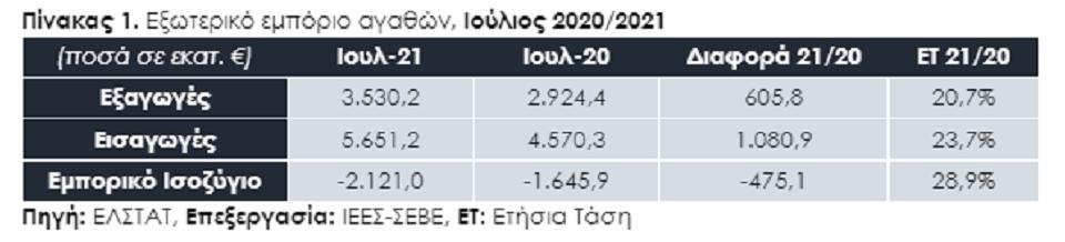 exagoges-synechizetai-to-rali-anodoy-amp-8211-endeixeis-gia-neo-rekor-to-20210