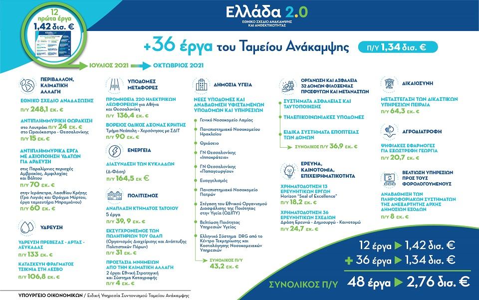 ellada-2-0-36-erga-1-34-dis-eyro-entachthikan-sto-tameio-anakampsis0