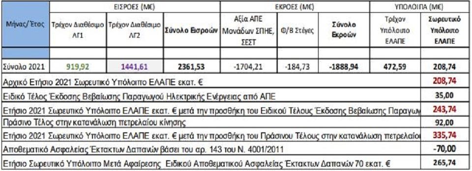 eidikos-logariasmos-ape-pros-pleonasma-265-ekat-eyro-to-20210