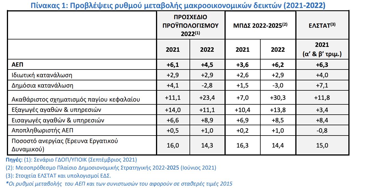 proypologismos-sto-6-1-o-pichys-gia-tin-anaptyxi-fetos0