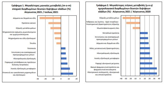 neo-dipsifio-alma-sti-viomichaniki-paragogi-poioi-kladoi-xechorisan1