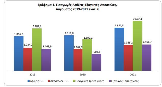 sta-2-2-dis-eyro-to-emporiko-elleimma-ton-aygoysto-ayxisi-34-6-stis-exagoges0