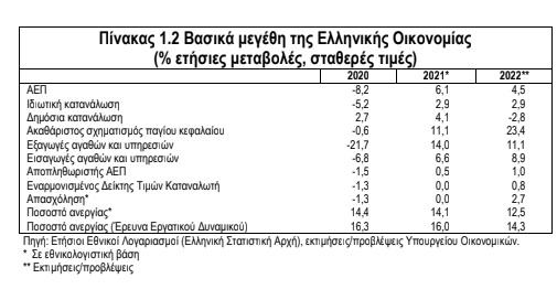proypologismos-2022-anaptyxi-6-1-to-2021-amp-8211-kalyptei-ta-2-3-ton-apoleion-tis-pandimias1