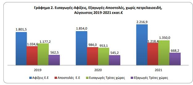 sta-2-2-dis-eyro-to-emporiko-elleimma-ton-aygoysto-ayxisi-34-6-stis-exagoges1
