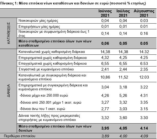 tte-choris-metavoles-ta-epitokia-daneion-katatheseon1