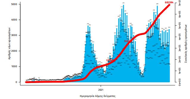 koronoios-3-065-kroysmata-ipia-ayxisi-stoys-diasolinomenoys0