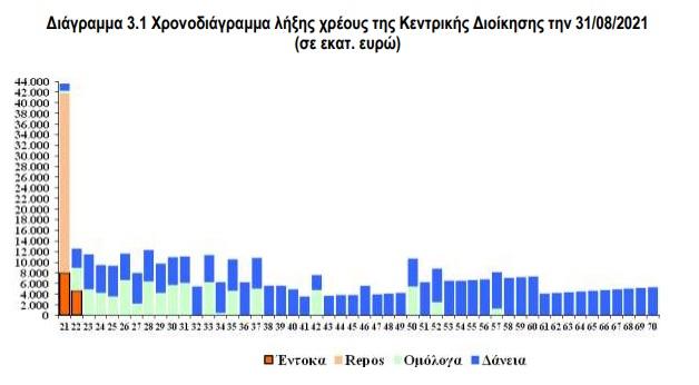 proypologismos-2022-meiosi-toy-chreoys-kata-15-2-monades-sti-dietia-2021-20221