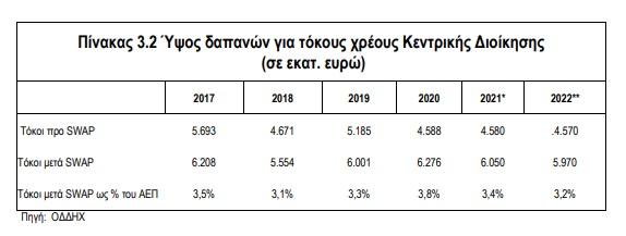 proypologismos-2022-meiosi-toy-chreoys-kata-15-2-monades-sti-dietia-2021-20222