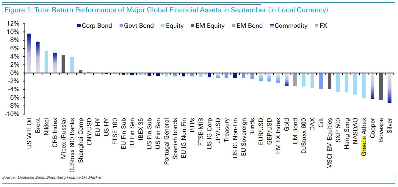 deutsche-bank-mayros-septemvris-stis-agores-oyragos-to-elliniko-chrimatistirio0