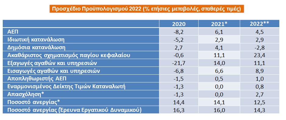 proypologismos-2022-anaptyxi-6-1-to-2021-kalyptei-ta-2-3-ton-apoleion-tis-pandimias1