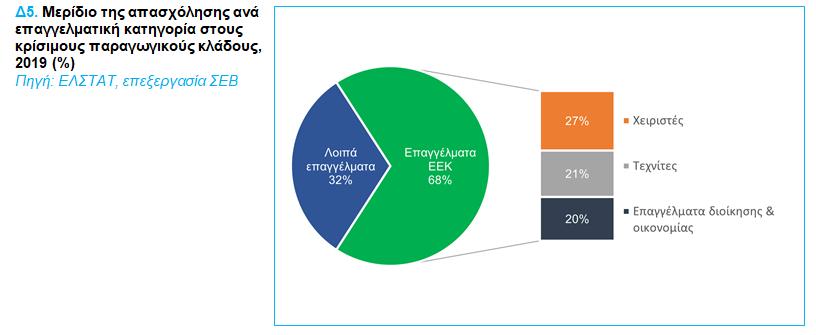 sev-ta-dynamika-epaggelmata-me-tis-kalyteres-prooptikes1