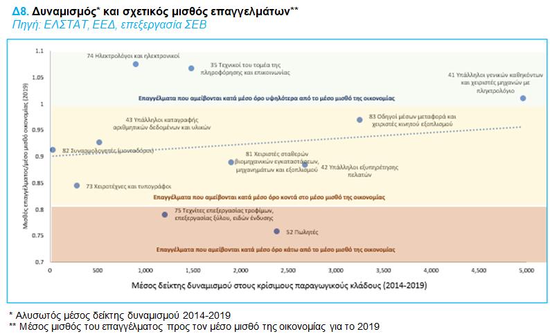 sev-ta-dynamika-epaggelmata-me-tis-kalyteres-prooptikes5