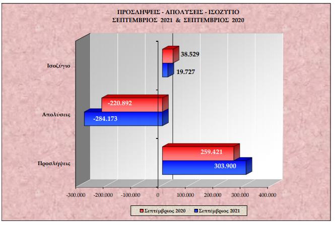 ergani-schedon-285-chiliades-perissoteres-oi-proslipseis-apo-tis-apochoriseis-sto-9mino1