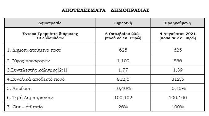 oddich-kata-1-77-yperkalyfthike-i-prosfora-ton-entokon-grammation-13-evdomadon0