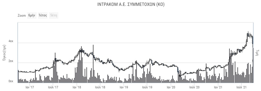 intralot-intracom-ekriktiki-anodos-simera-gia-tis-eisigmenes-toy-s-kokkali3