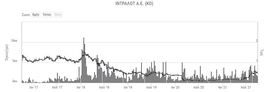 intralot-intracom-ekriktiki-anodos-simera-gia-tis-eisigmenes-toy-s-kokkali2