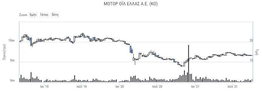 motor-oil-elpe-pos-ta-dyo-diylistiria-dinoyn-othisi-sto-chrimatistirio0